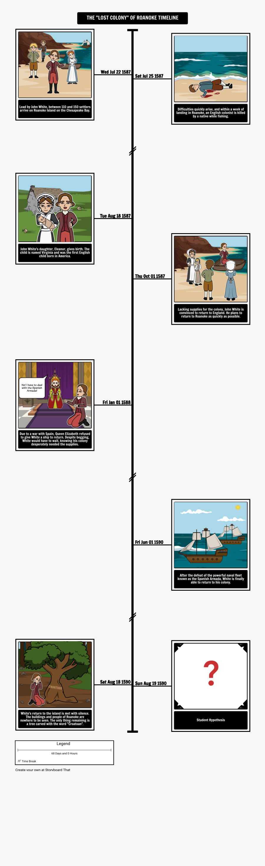 Transparent Timeline Voyage Christopher Columbus - Roanoke ...