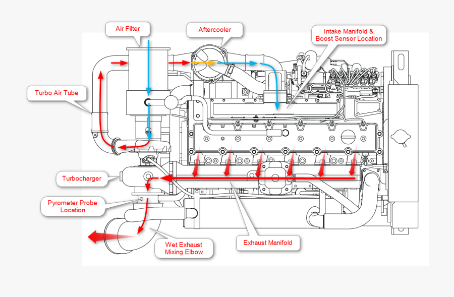 Marine Engine Air Flow Diagram - Cummins Diesel Engine Cooling System ,  Free Transparent Clipart - ClipartKeyClipartKey