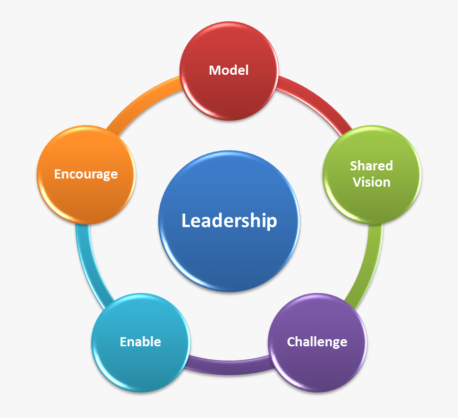 Christian Leadership Clipart � Bkmn - Business Model In Erp, Transparent Clipart