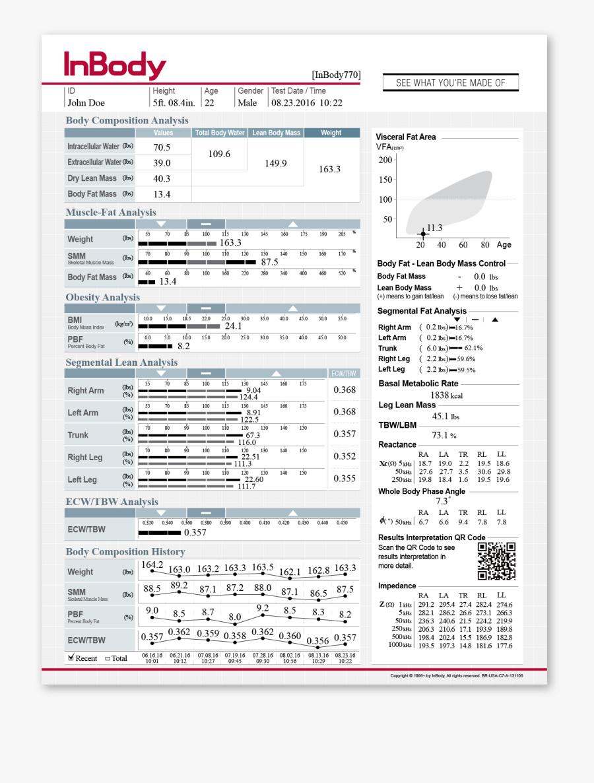 Inbody 270 Result Sheet, Transparent Clipart