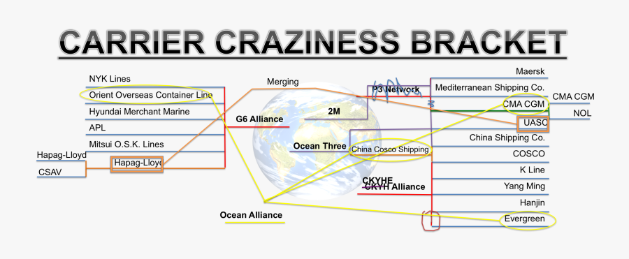 Carrier Craziness Bracket Busted-1 - Ocean Shipping Alliance, Transparent Clipart