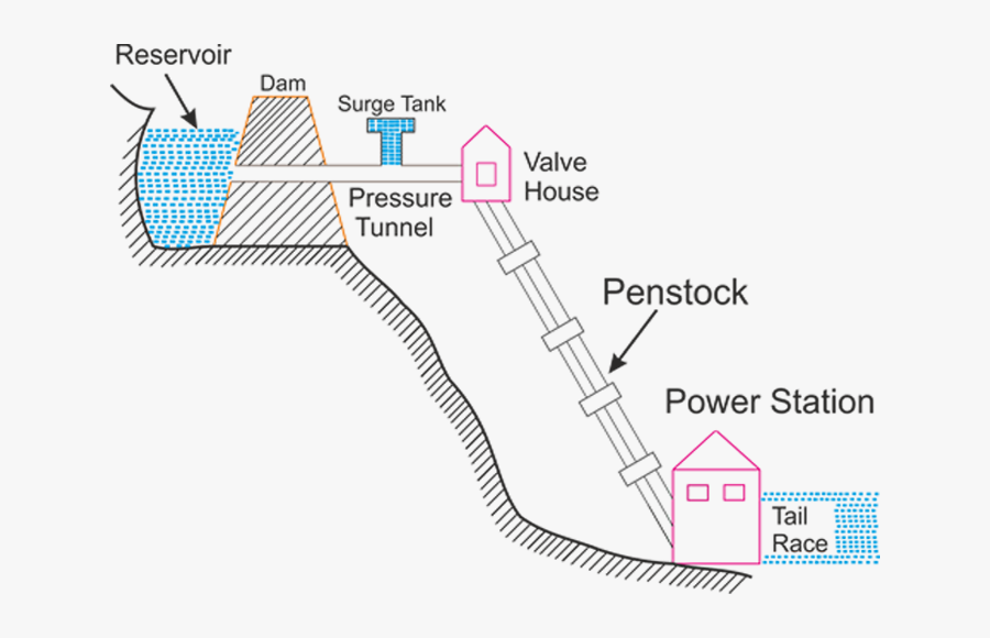 Hydroelectric Power Plant Or Hydroelectric Power Station - Hydro Power Plant Diagram, Transparent Clipart