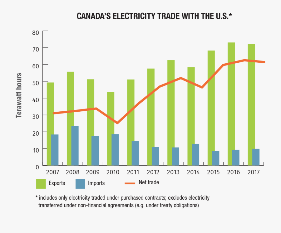 Electricity Generated In Canada, Transparent Clipart
