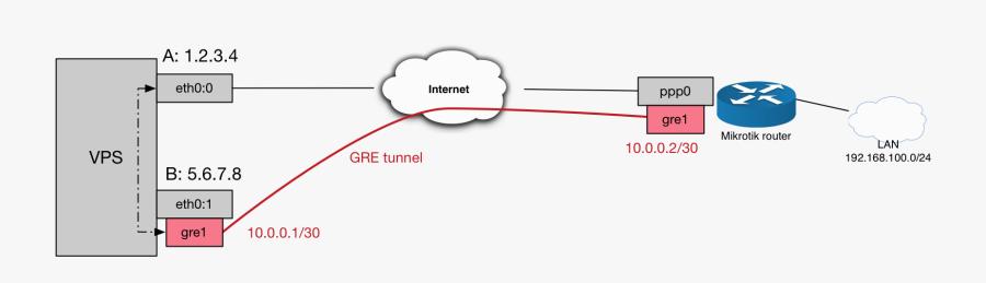 network diagram vps mikrotik free transparent clipart clipartkey network diagram vps mikrotik free