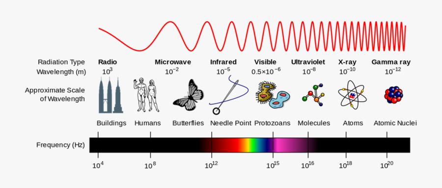 Radiation Drawing Summer Sun - Electromagnetic Spectrum, Transparent Clipart
