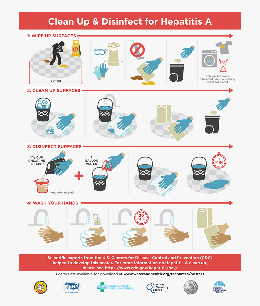 Clean Up Infographic - Cleaning And Sanitizing Poster, Transparent Clipart