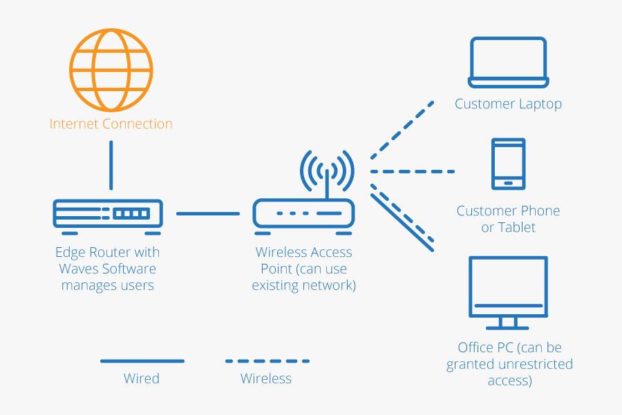 Transparent Network Diagram Clipart - Tablet For Network Diagram, Transparent Clipart
