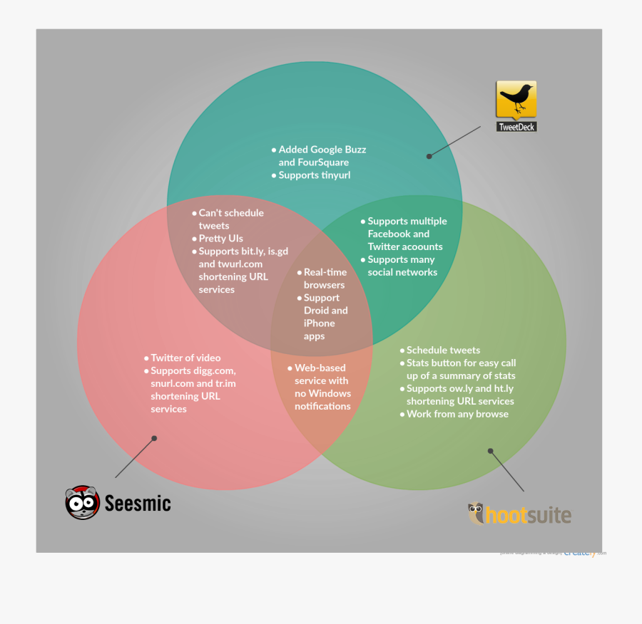 Transparent Venn Diagram Clipart - Venn Diagram Of Swot And Pest Analysis, Transparent Clipart