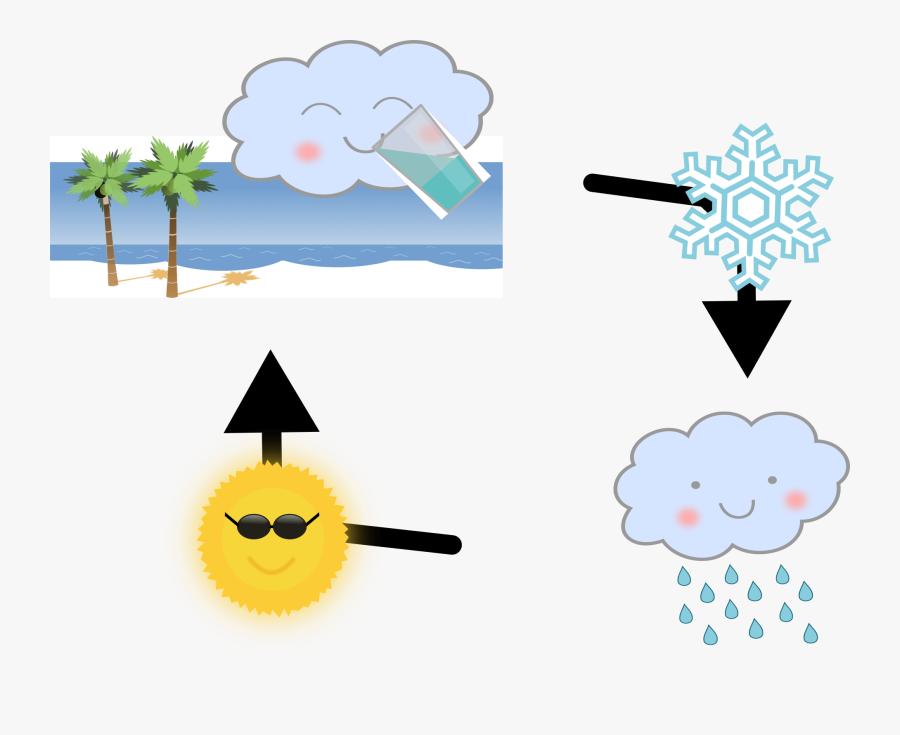 Evaporation Drawing Cloud, Transparent Clipart