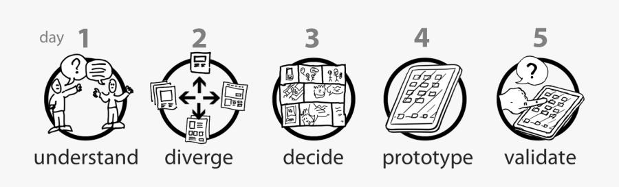 Google Design Thinking Process, Transparent Clipart