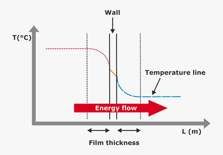 Transparent Hot Temperature Clipart - Temperature Gradient In Heat Transfer, Transparent Clipart