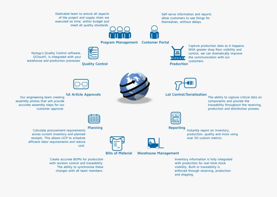 Clip Art Supply Chain Management Project - Sphere, Transparent Clipart