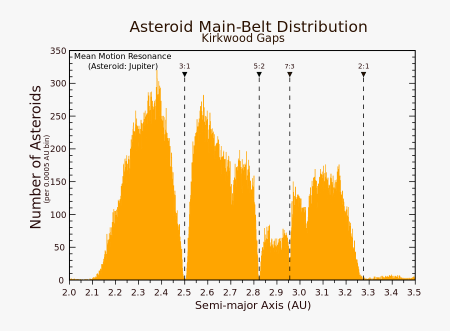 Transparent Asteroid Belt Clipart - Asteroid Belt Kirkwood Gaps, Transparent Clipart