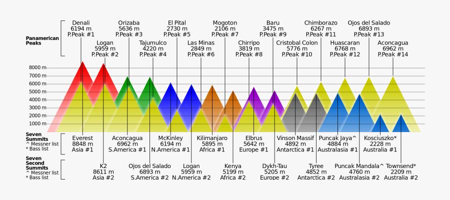 Transparent Mountain Peak Png - Mountain Height Comparison, Transparent Clipart