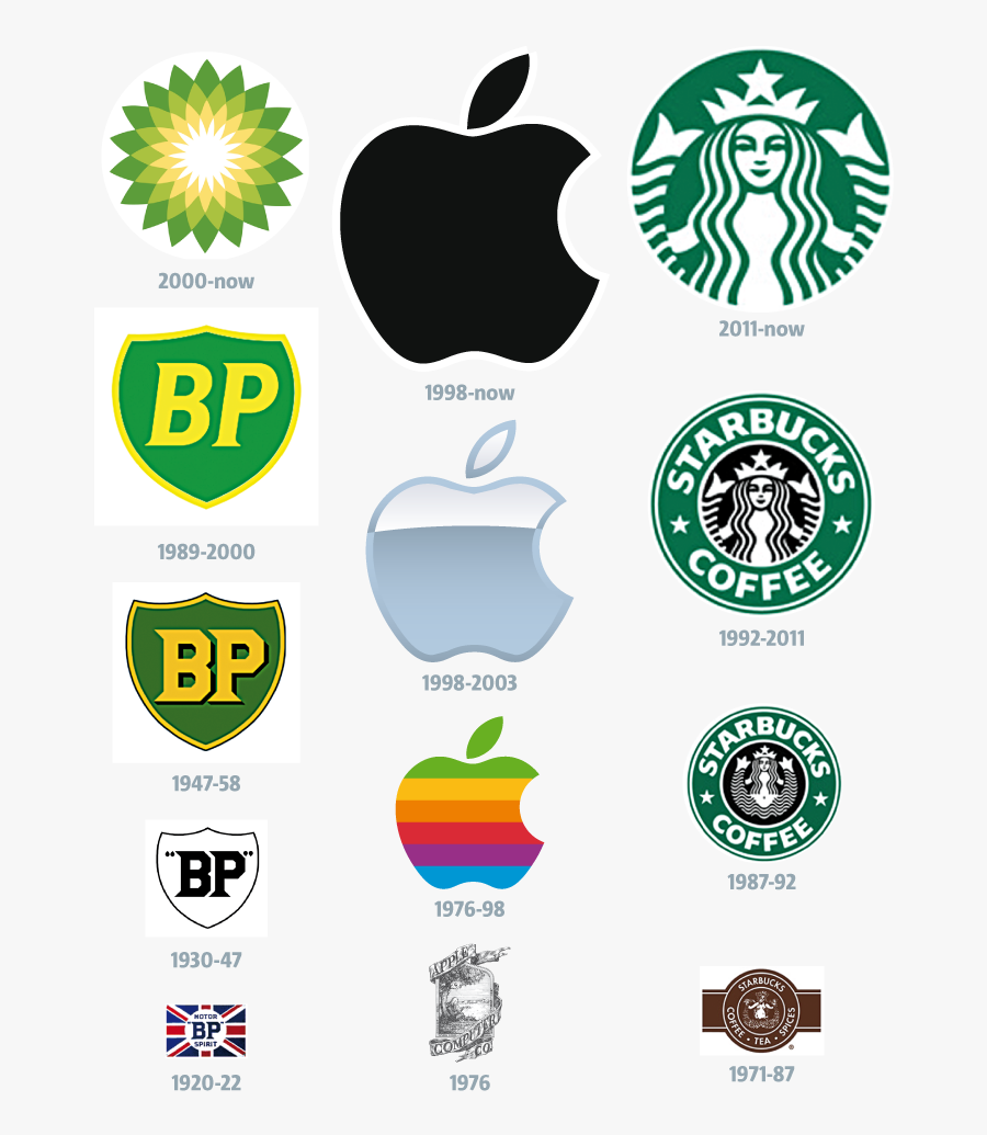 Brand New World The Evolution Of The Company Logo Metro - Starbucks Logo Evolution, Transparent Clipart