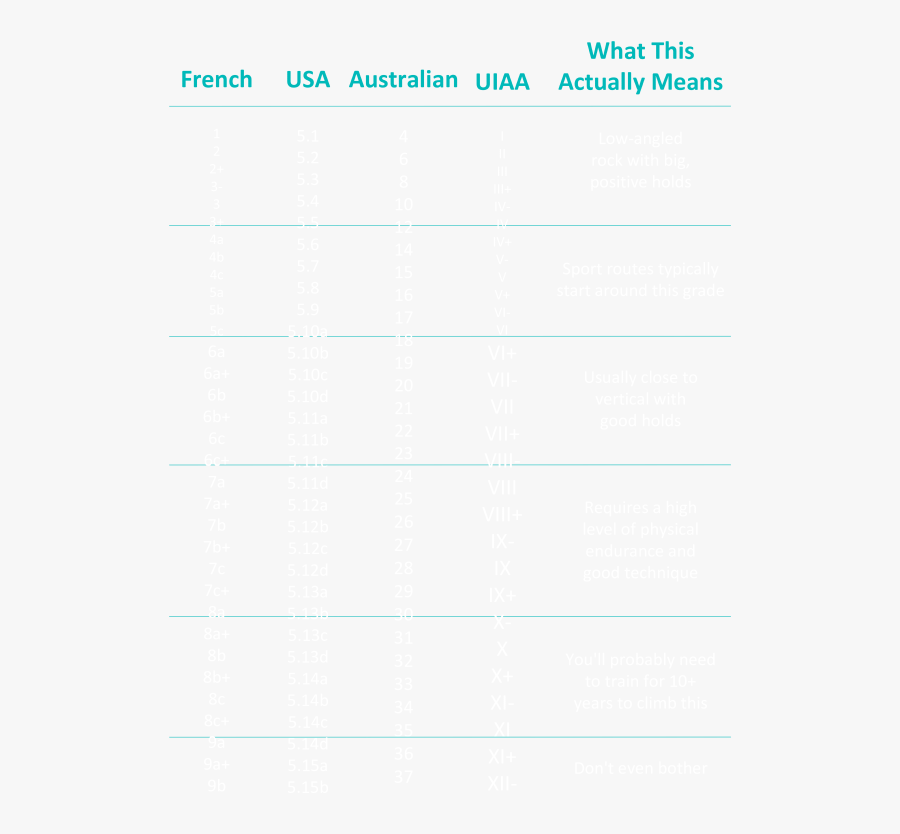 Sport Climbing Grades - Parallel, Transparent Clipart