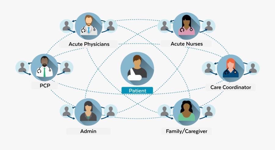 Halo Clinical Communication Platform - Graphic Design, Transparent Clipart
