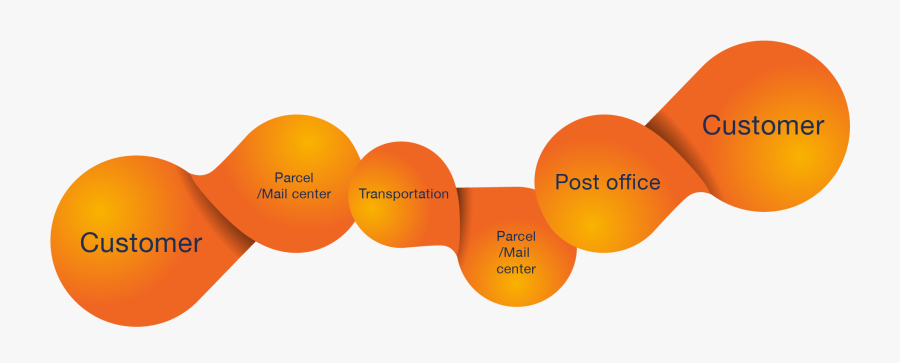 And With Value Added Services Such As Asset Management - Supply Chain Of Postal Service, Transparent Clipart