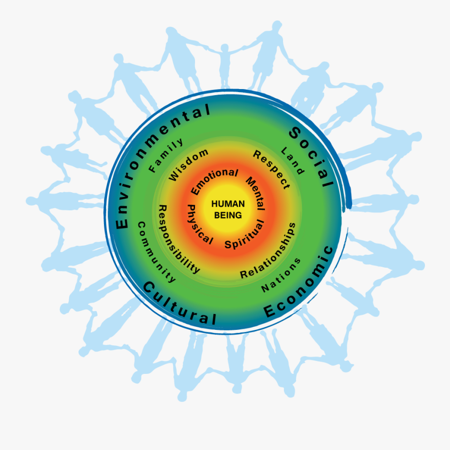 Image Result For Interconnectedness First People - First Nations Wellness Wheel, Transparent Clipart