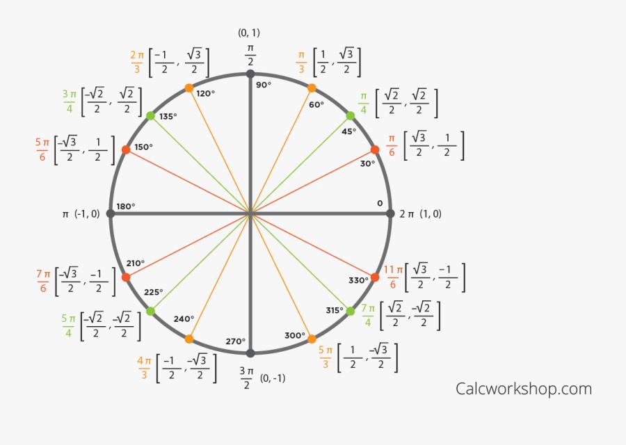 Transparent Unit Circle Png - Unit Circle Png Transparent, Transparent Clipart