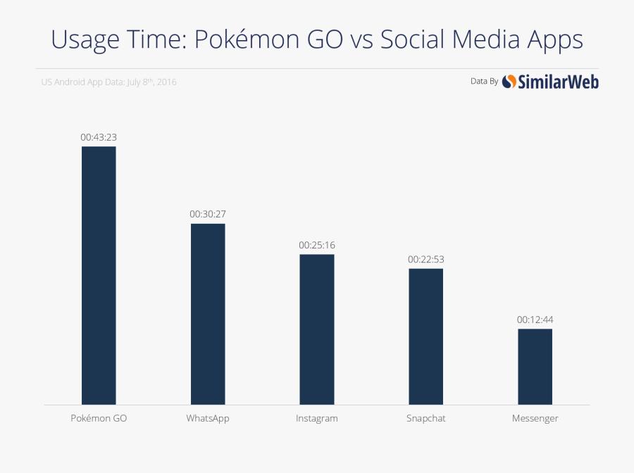 Charts That Show - Stats About Pokemon Go, Transparent Clipart