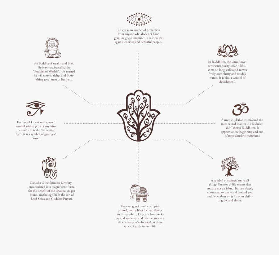Transparent Evil Tree Png - Hinduism Good Karma Karma Symbol, Transparent Clipart