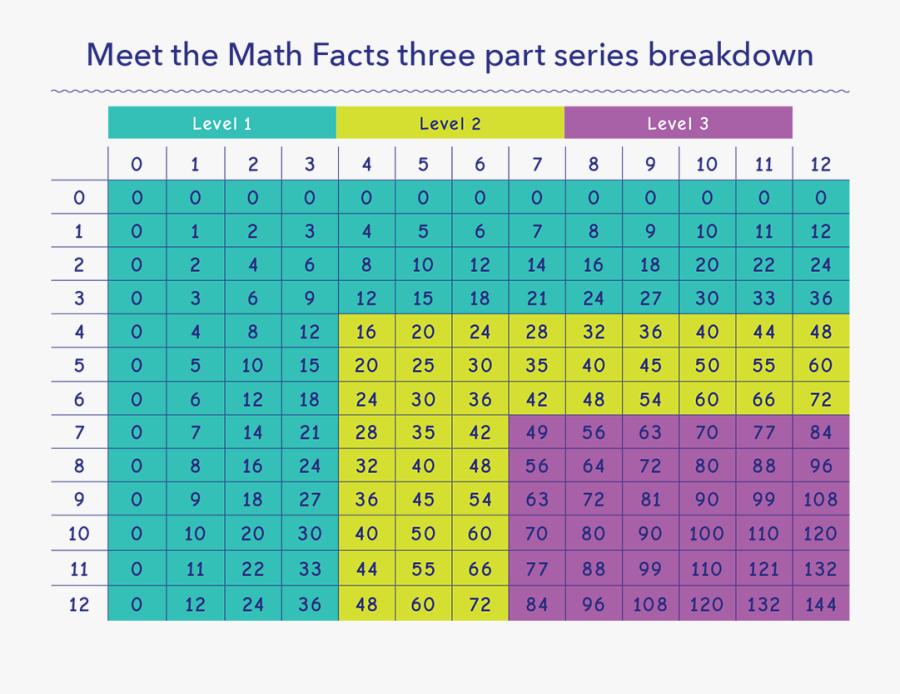 Transparent Multiplication Png - Table De Multiplication, Transparent Clipart