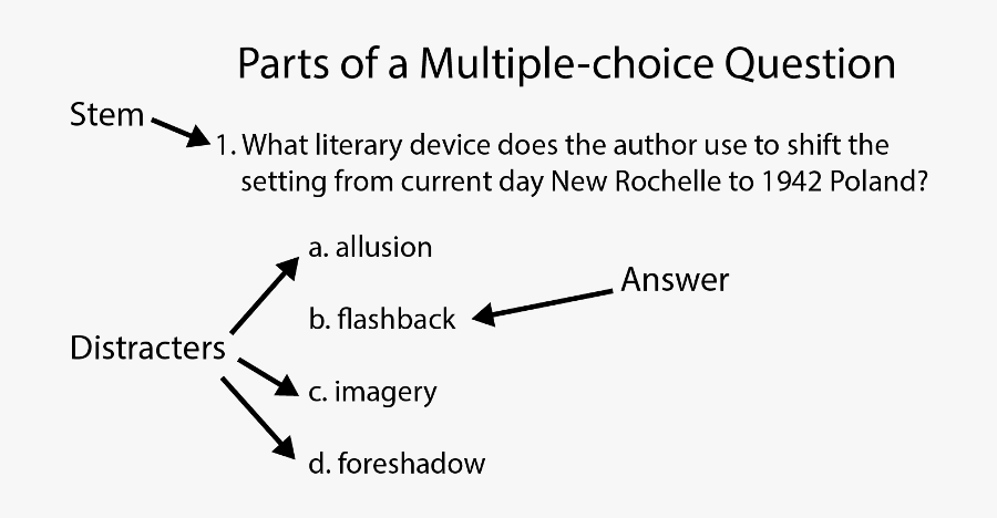 Writing Effective Quiz Questions - Parts Of Multiple Choice Questions, Transparent Clipart