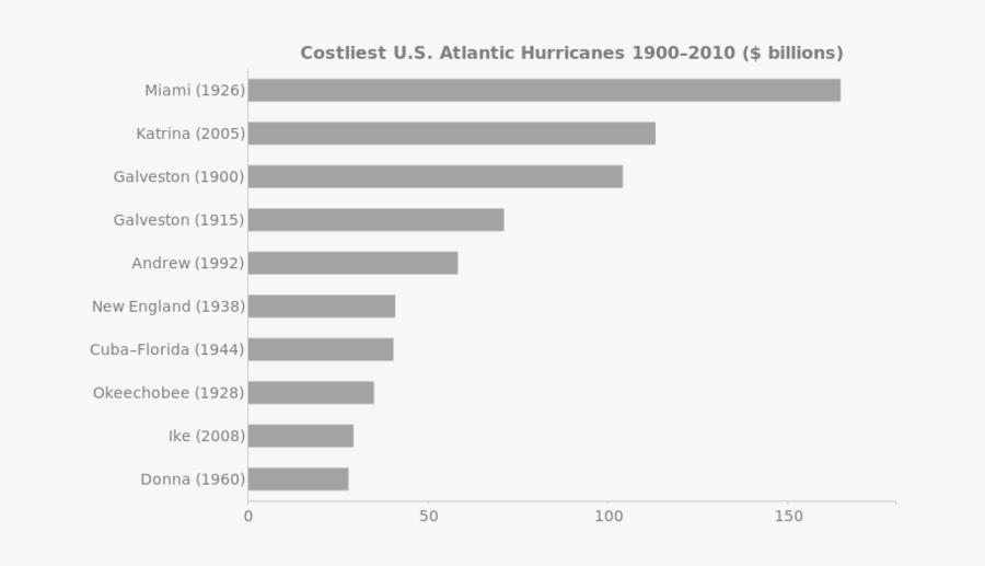 Costliest Us Atlantic Hurricanes 1900 - Costliest Us Atlantic Hurricanes, Transparent Clipart