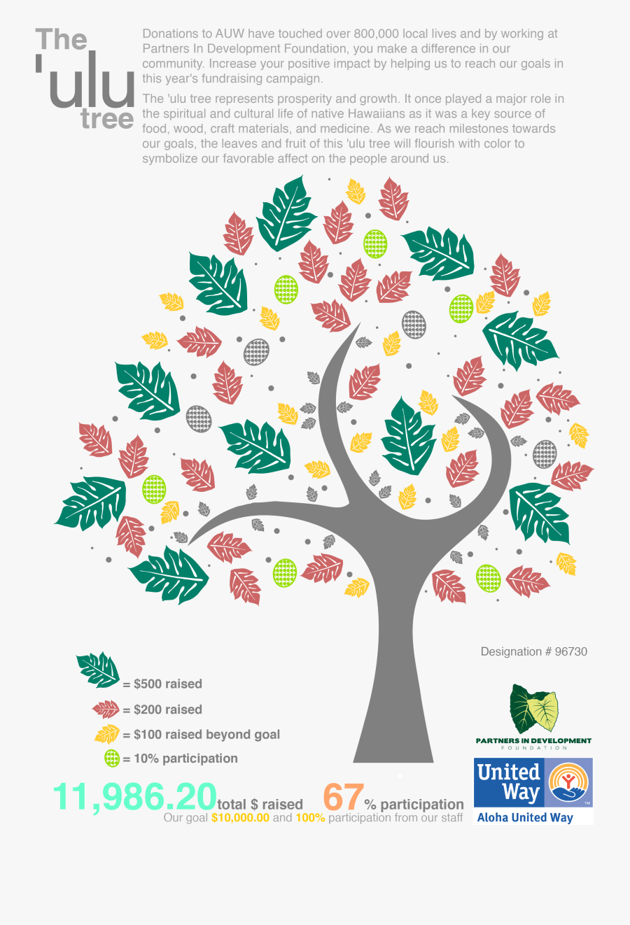 "Partners In Development Foundation""s Ulu Tree - Illustration, Transparent Clipart"