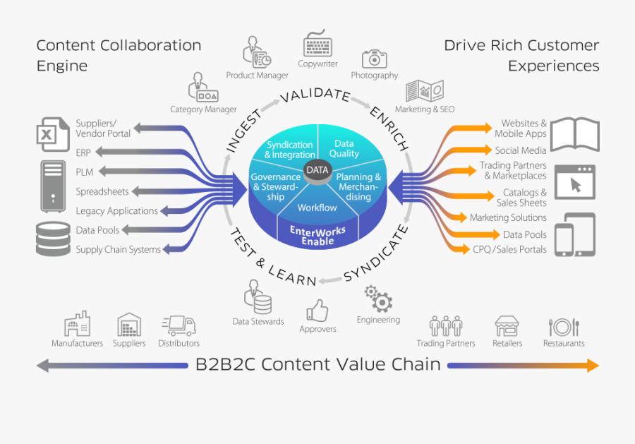 Product Information Management - Salsify Product Content Management, Transparent Clipart