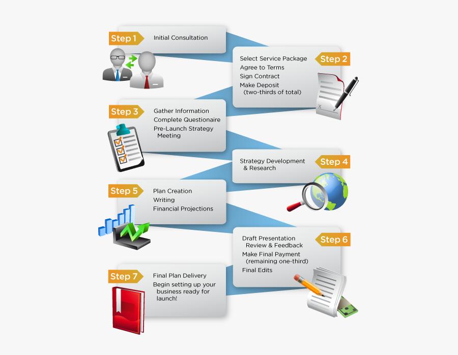 Clip Art Business Plan Infographic - Process Of Business Planning, Transparent Clipart