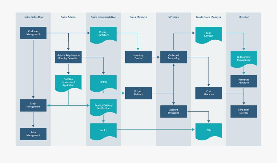 Transparent Build A Better World Clipart - Warehouse Process Flow Chart Template, Transparent Clipart