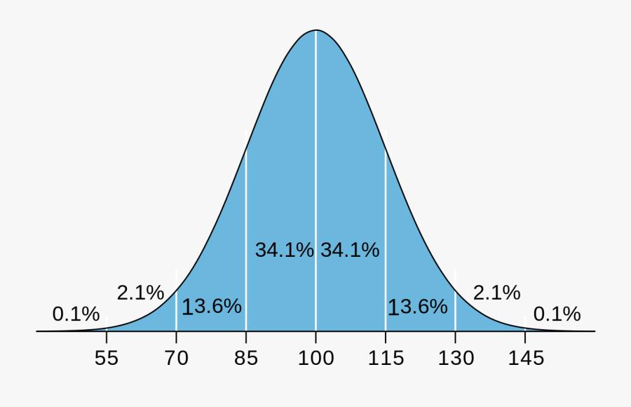 Iq Curve Svg Iq Distribution 600x480 Png Download Pngkit