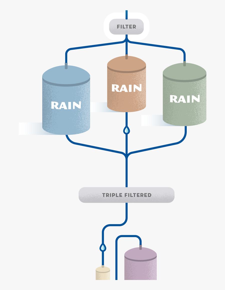 Richard Rainwater Process, Transparent Clipart