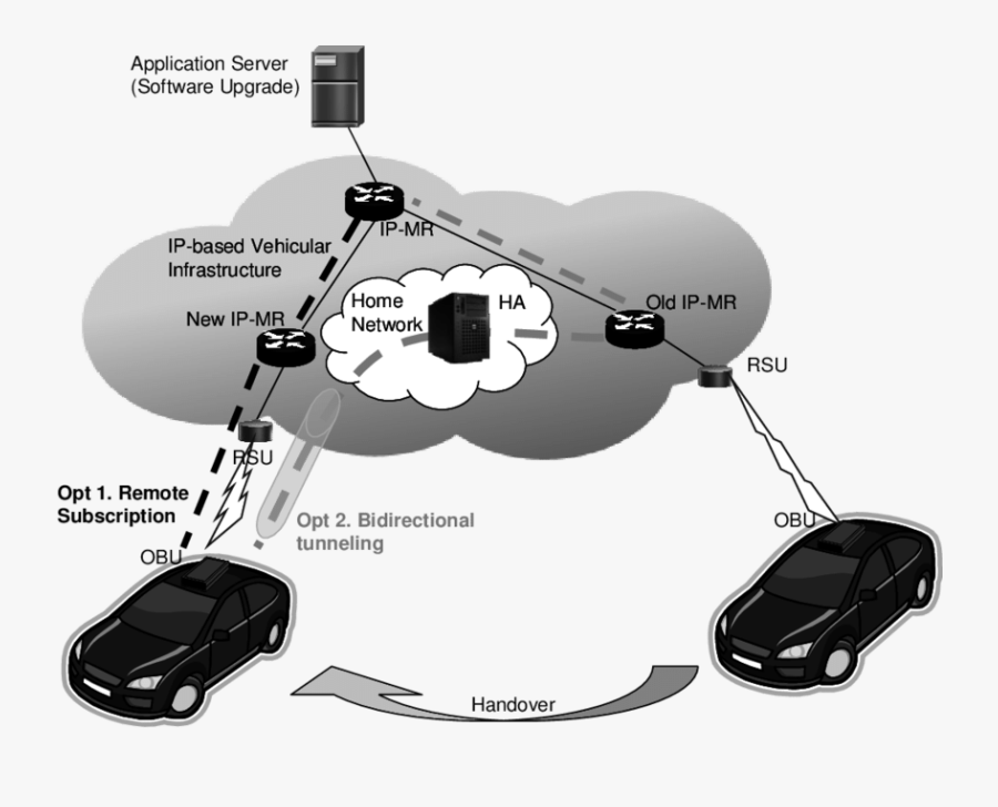 Group Communications In Vehicular Networks-ip Handover - Red Car, Transparent Clipart
