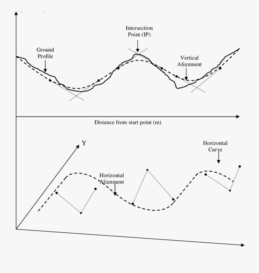 Curve Clipart Vertical Road - Horizontal Alignment And Vertical Alignment, Transparent Clipart