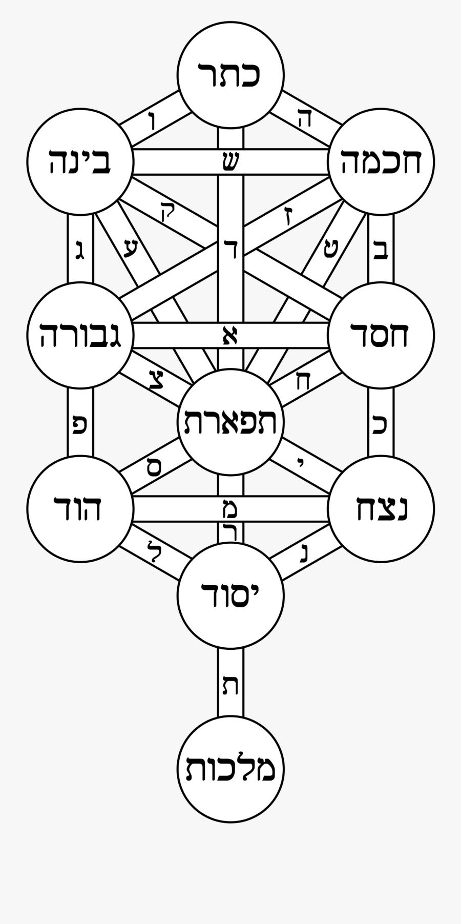 Clip Art Kabbalah Symbol - Kabbalah Tree Of Life, Transparent Clipart