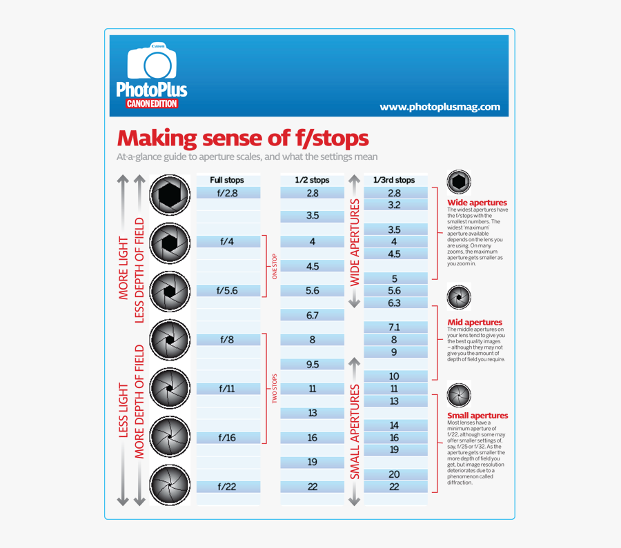 Aperture Infographic Get To - Download F Stop Chart, Transparent Clipart