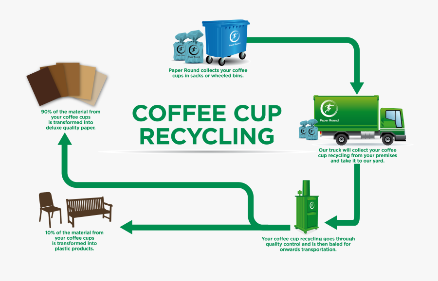 What Happens To Your Coffee Cup Recycling, Transparent Clipart