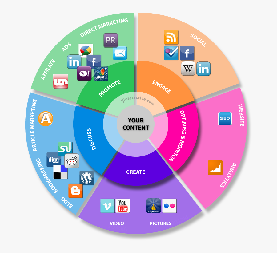 Content Marketing Services India - Content Marketing Tools, Transparent Clipart