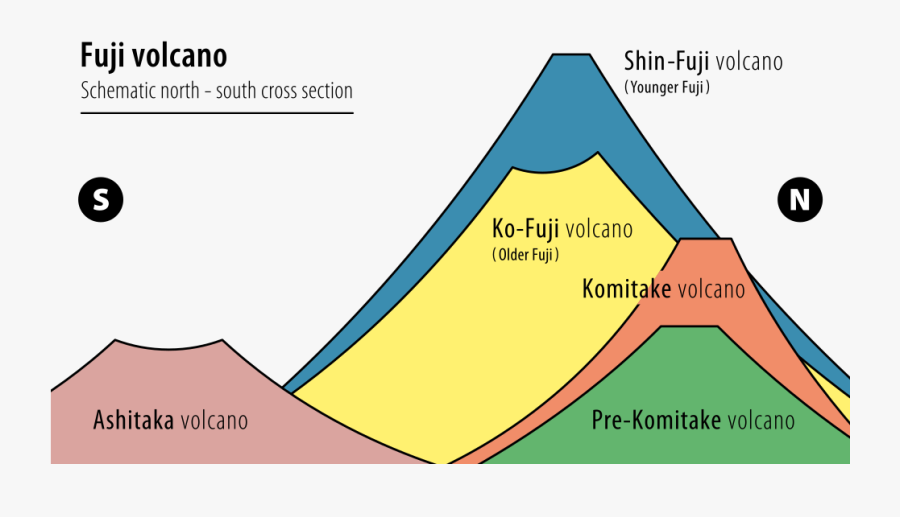 Transparent Mount Fuji Png - Mt Fuji Volcano Diagram, Transparent Clipart