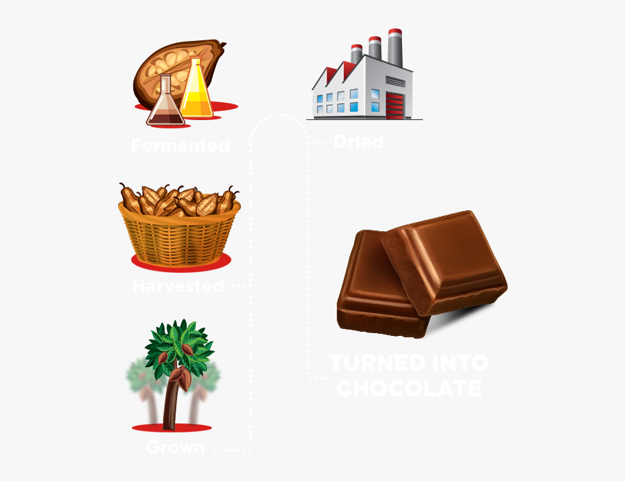 Farms - Chocolate, Transparent Clipart