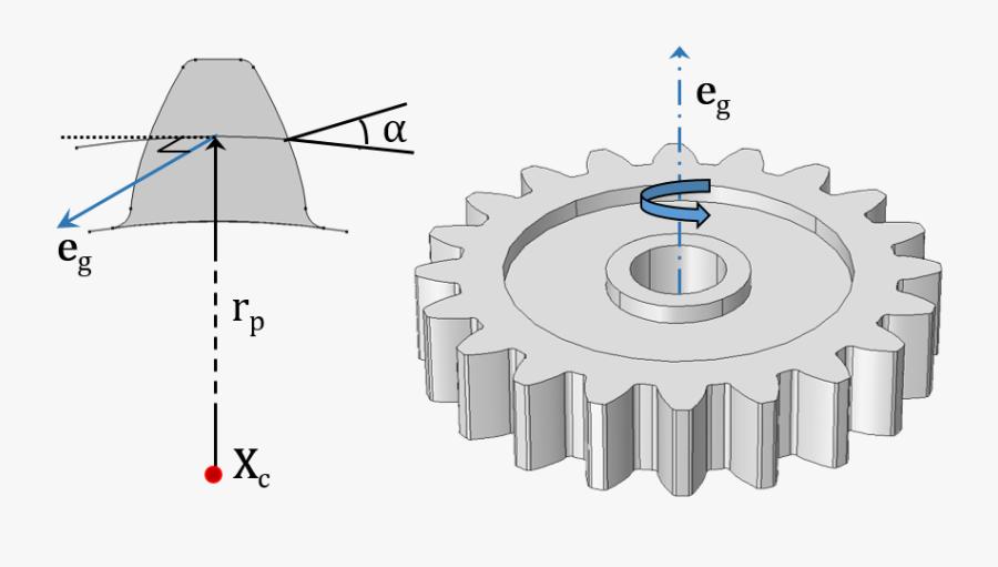 Understanding The Different Elements - Gear, Transparent Clipart