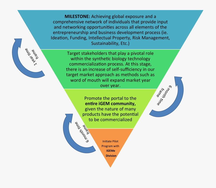 Planning Clipart Business Proposal - Business Plan, Transparent Clipart