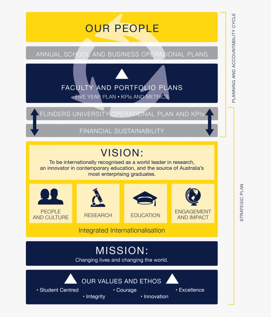 Strategic Plan University, Transparent Clipart