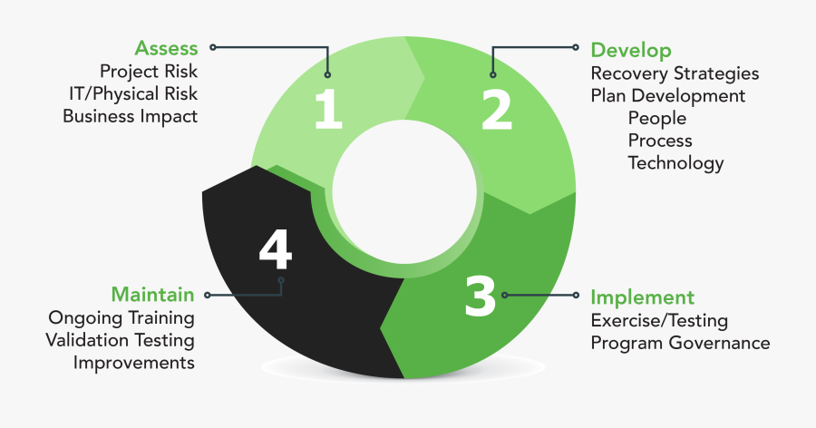 Transparent Planning Clipart - Circle, Transparent Clipart