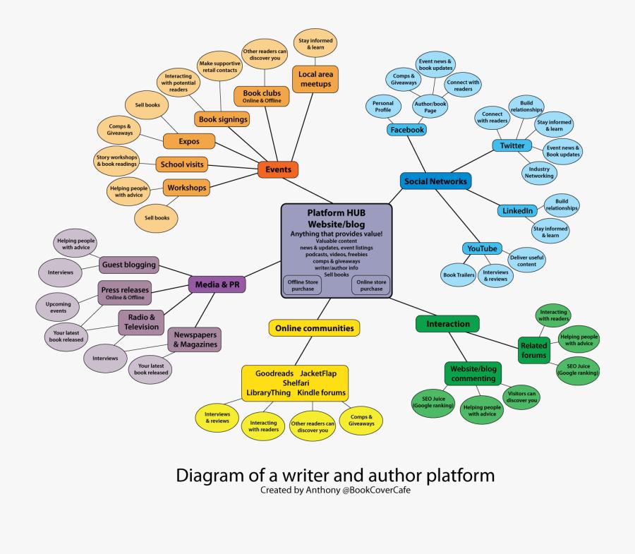 Marketing Plan Hard Rock Sample Internet For Pdf Business - Mind Map Marketing Strategy, Transparent Clipart