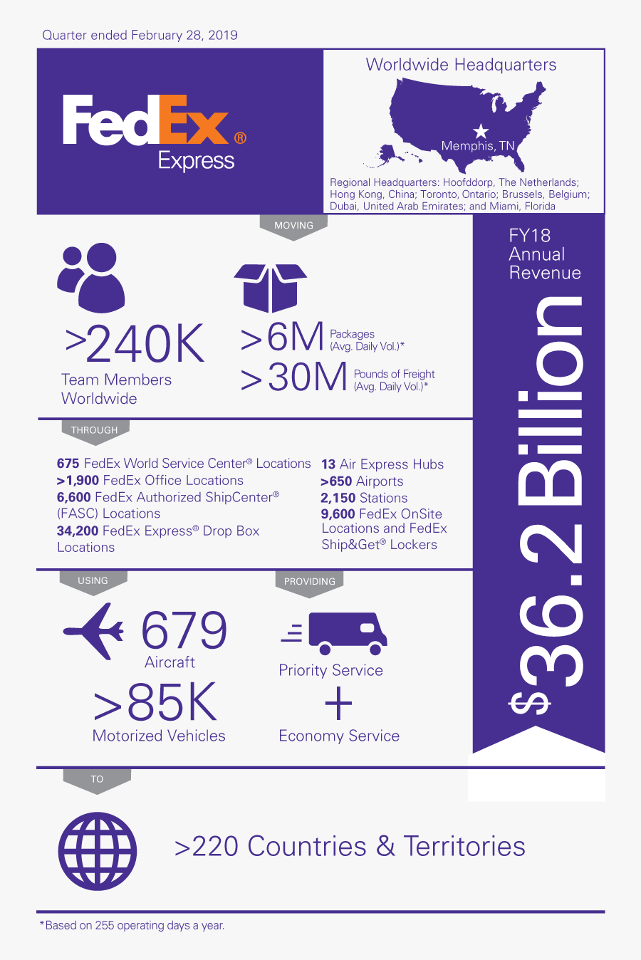Fedex Express Infographic - Infographic Company Fact Sheet, Transparent Clipart