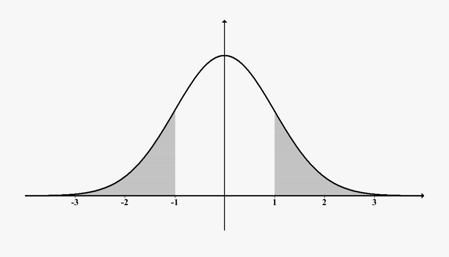 Normal Distn Shaded Outside 1s - Outside The Normal Distribution, Transparent Clipart